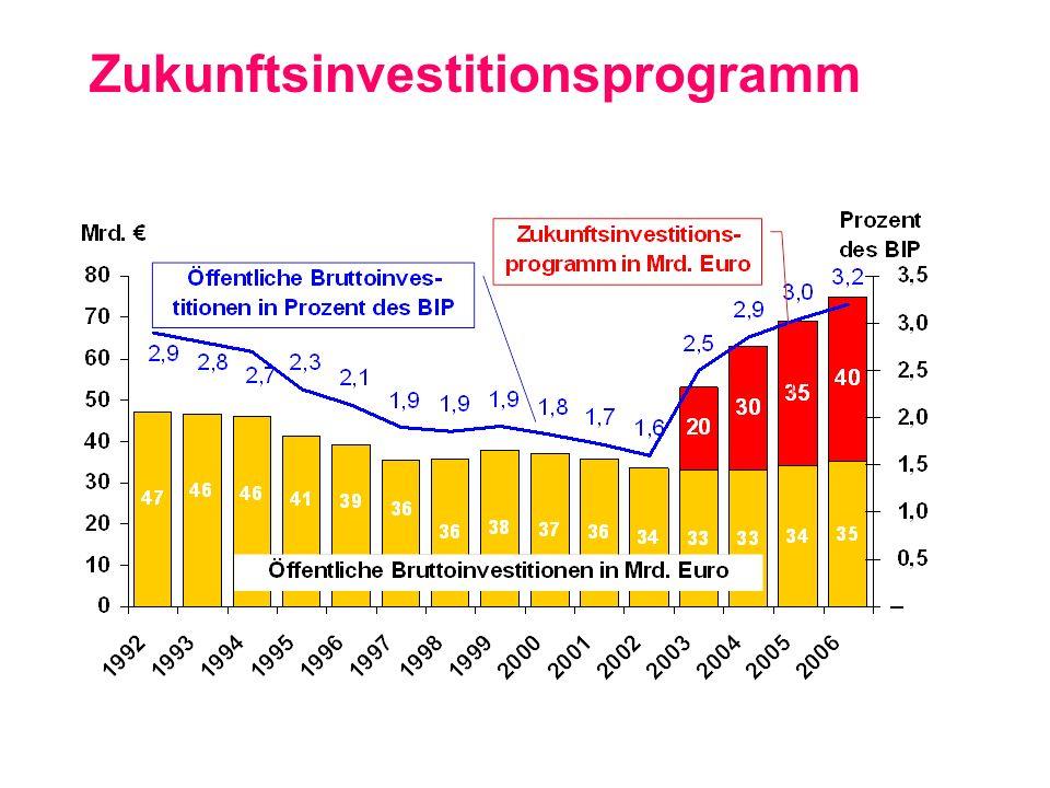 Zukunftsinvestitionsprogramm