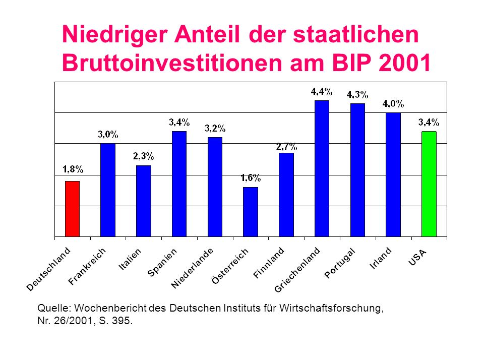 Niedriger Anteil der staatlichen Bruttoinvestitionen am BIP 2001