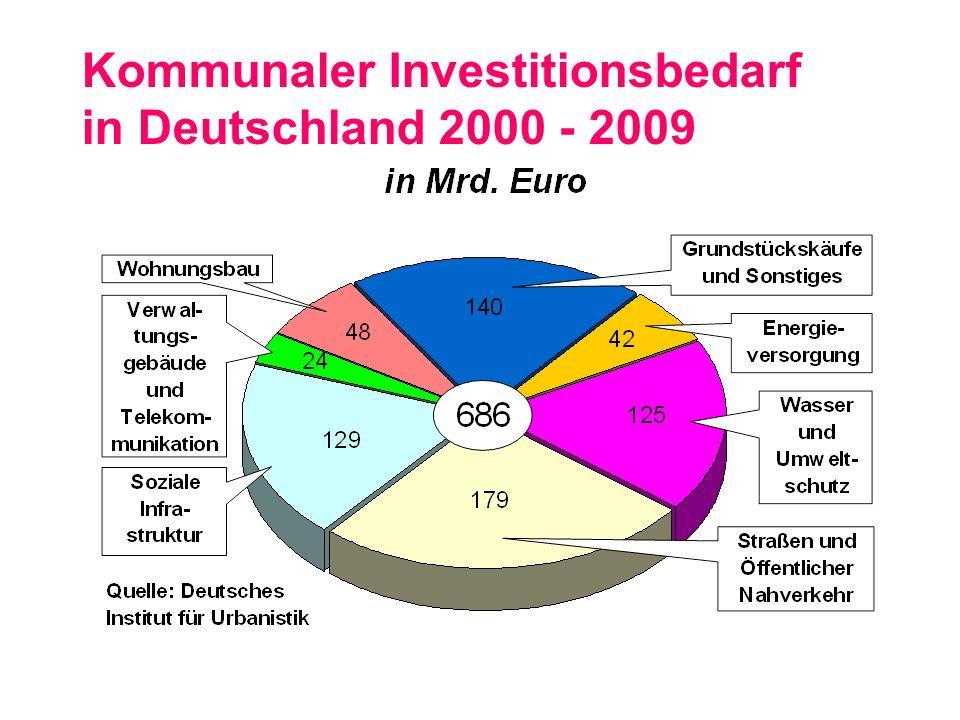 Kommunaler Investitionsbedarf in Deutschland 2000 - 2009