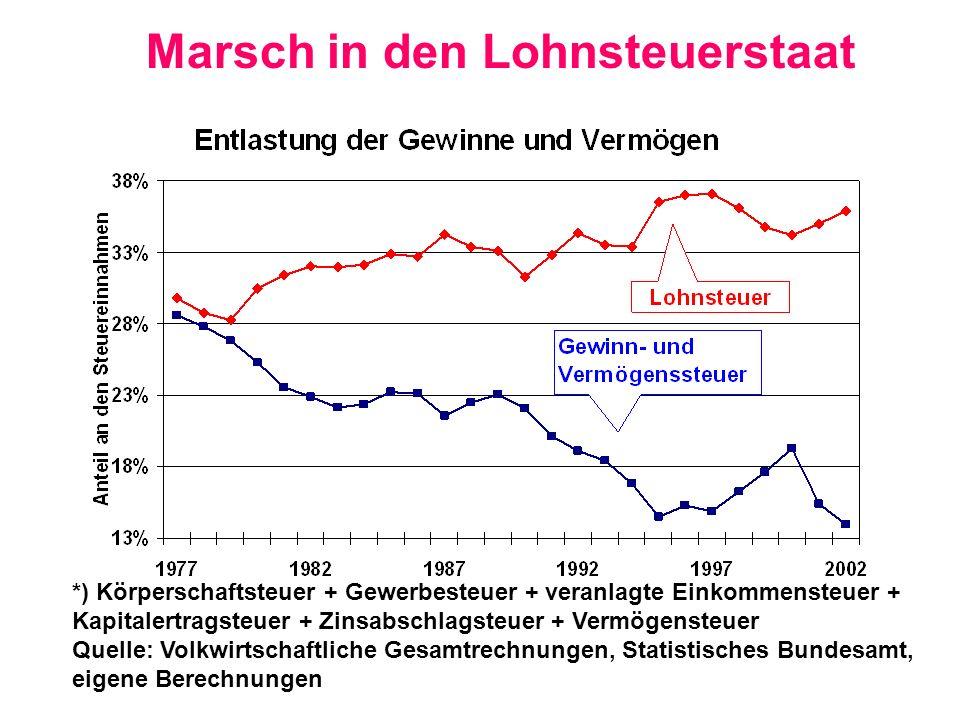 Marsch in den Lohnsteuerstaat