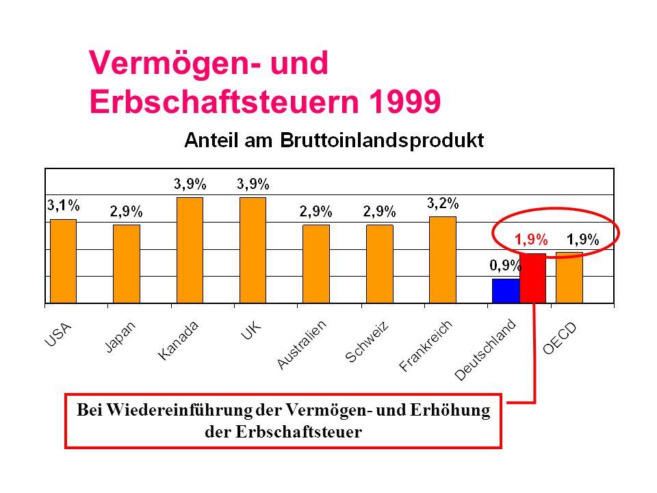 Vermögen- und Erbschaftsteuern 1999