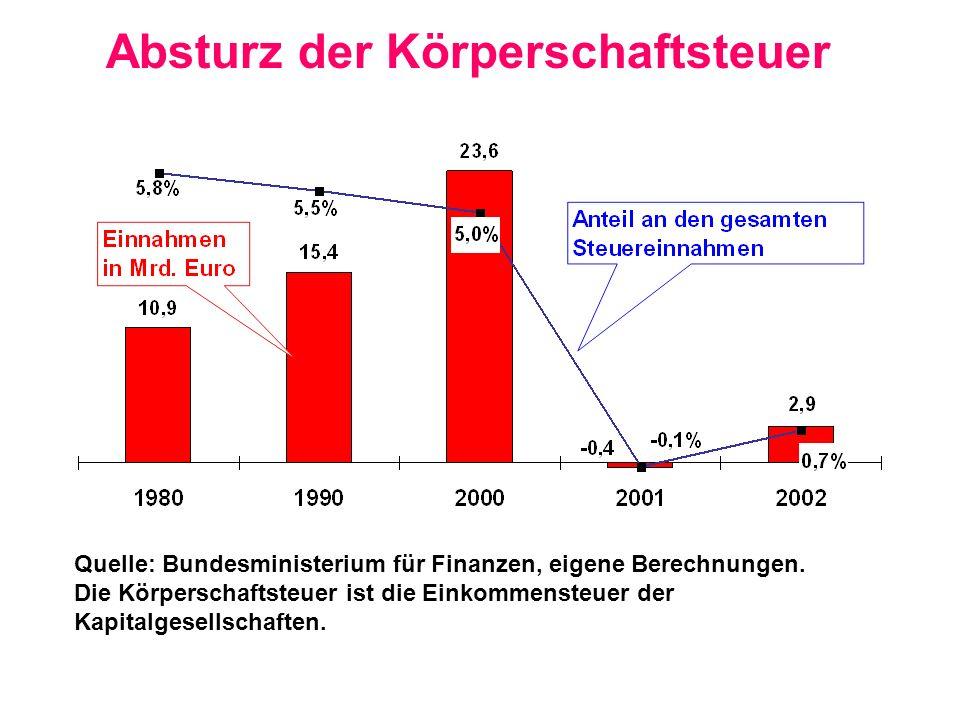 Absturz der Körperschaftsteuer