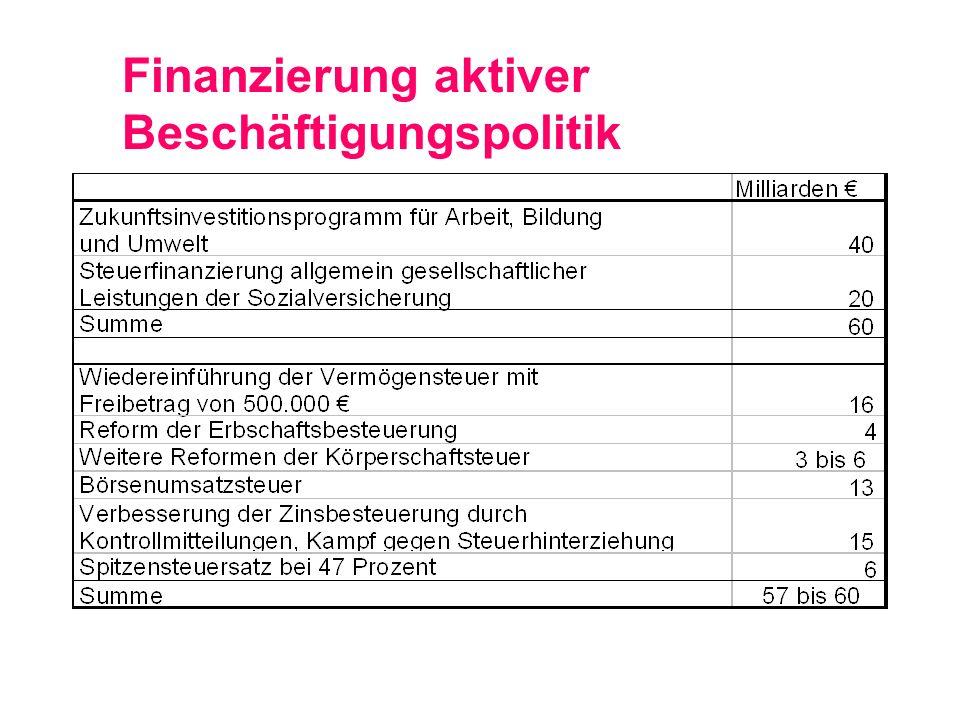 Finanzierung aktiver Beschäftigungspolitik