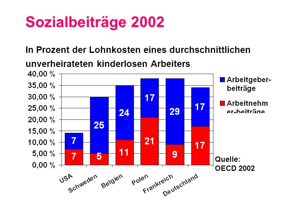Sozialbeiträge 2002 In Prozent der Lohnkosten eines durchschnittlichen unverheirateten kinderlosen Arbeiters.