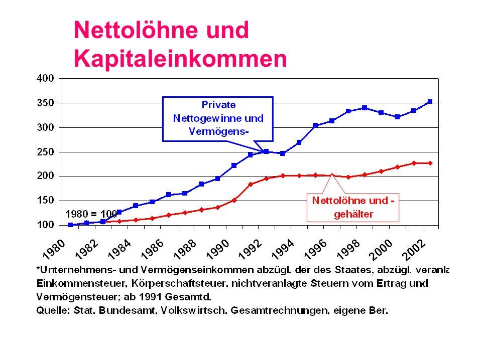 Nettolöhne und Kapitaleinkommen