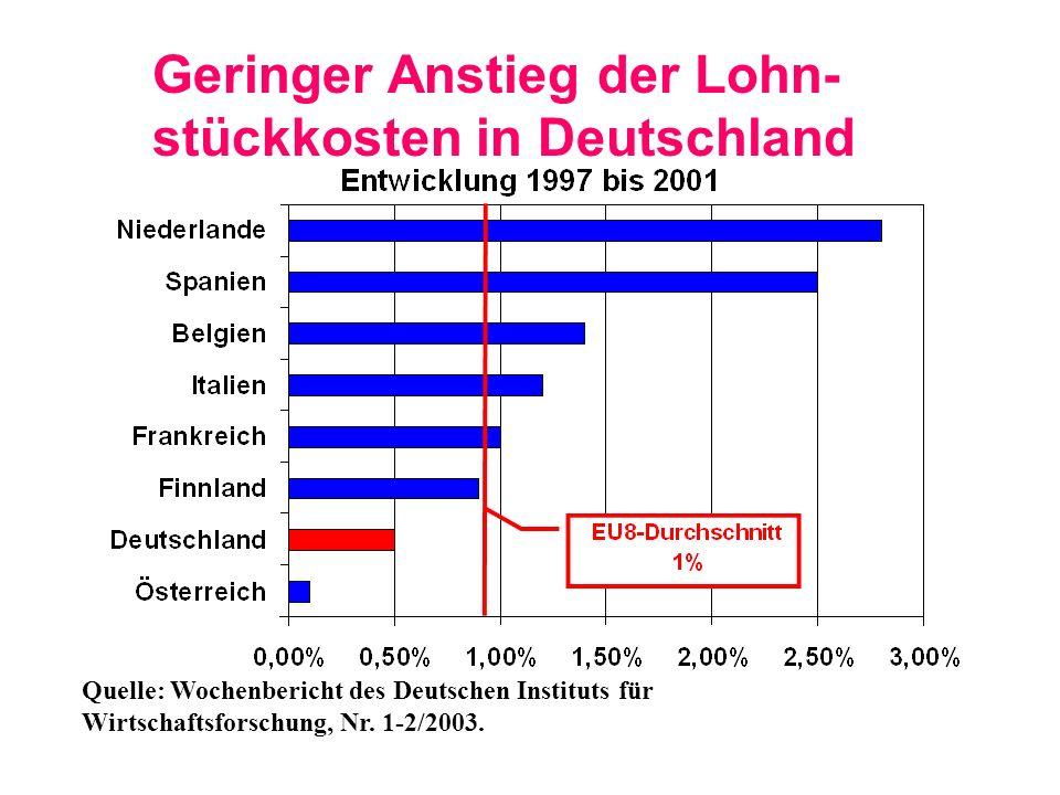 Geringer Anstieg der Lohn-stückkosten in Deutschland