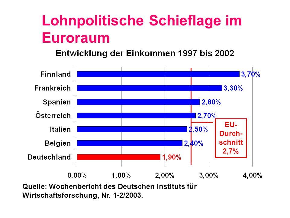 Lohnpolitische Schieflage im Euroraum