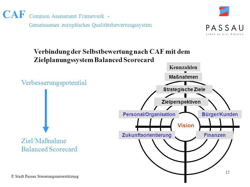 Personal/Organisation Zukunftsorientierung