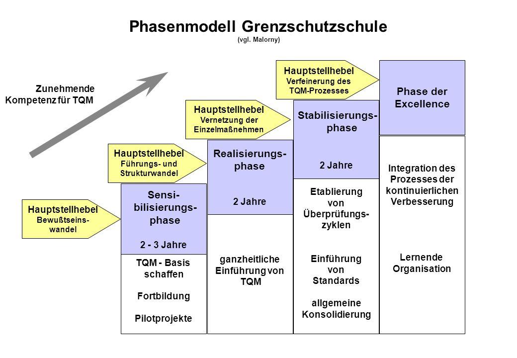 Phasenmodell Grenzschutzschule (vgl. Malorny)