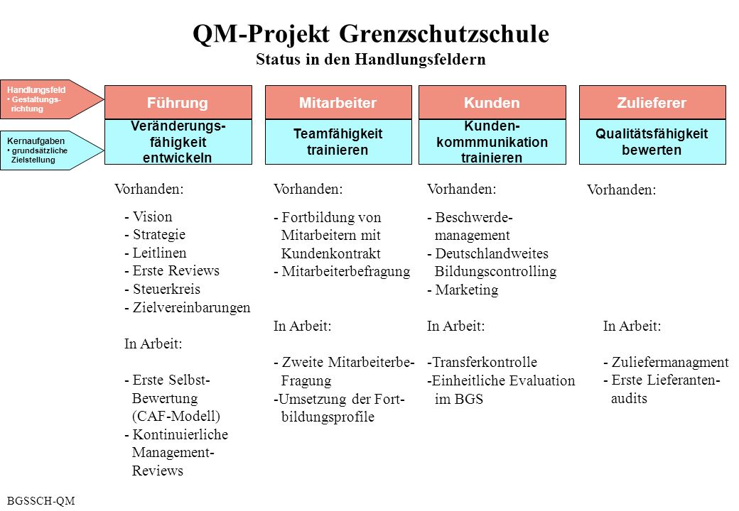 QM-Projekt Grenzschutzschule Status in den Handlungsfeldern