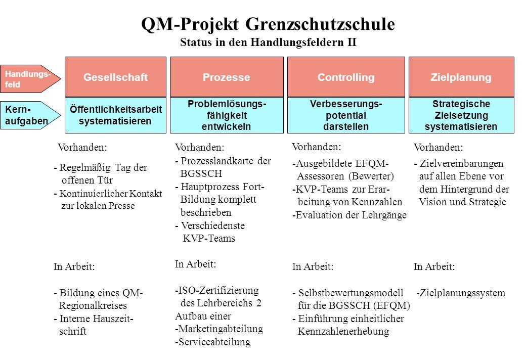 QM-Projekt Grenzschutzschule Status in den Handlungsfeldern II