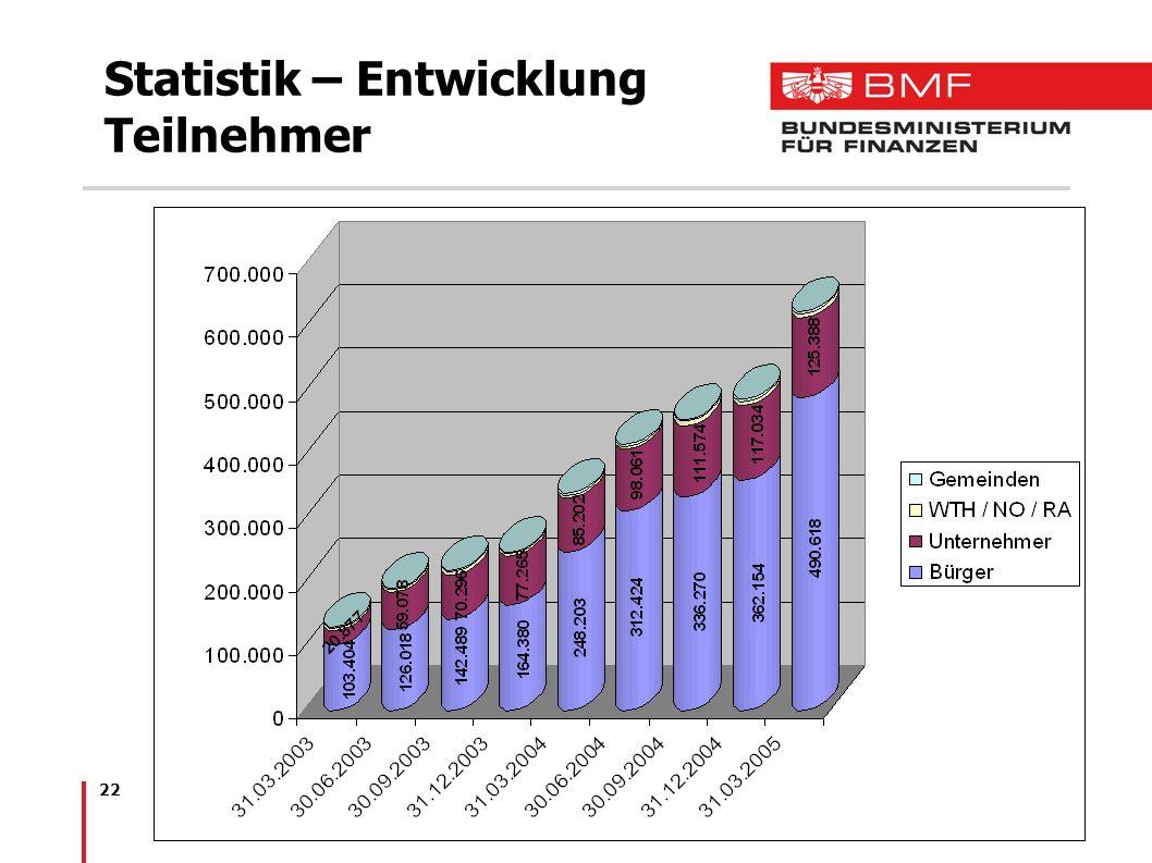 Statistik – Entwicklung Teilnehmer