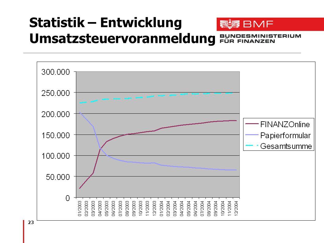 Statistik – Entwicklung Umsatzsteuervoranmeldung