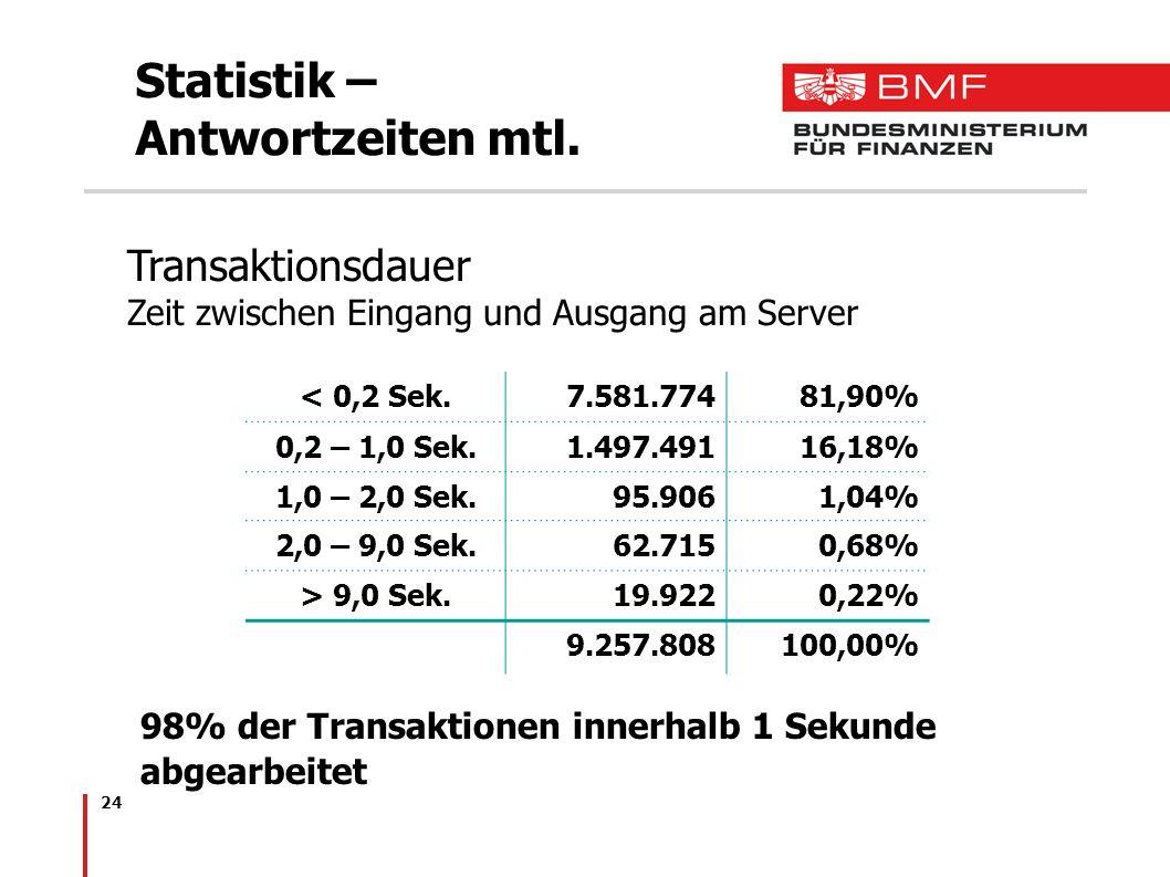 Statistik – Antwortzeiten mtl.