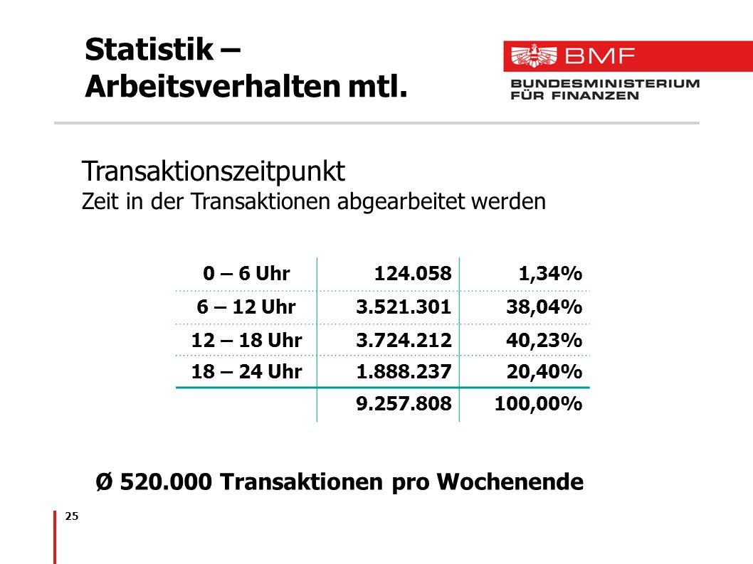 Statistik – Arbeitsverhalten mtl.
