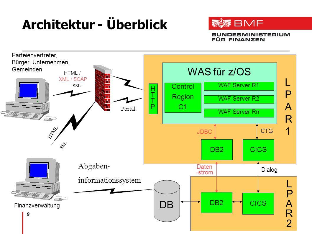 Architektur - Überblick