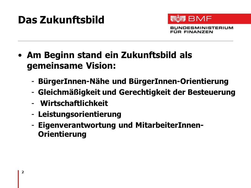 Das Zukunftsbild Am Beginn stand ein Zukunftsbild als gemeinsame Vision: BürgerInnen-Nähe und BürgerInnen-Orientierung.