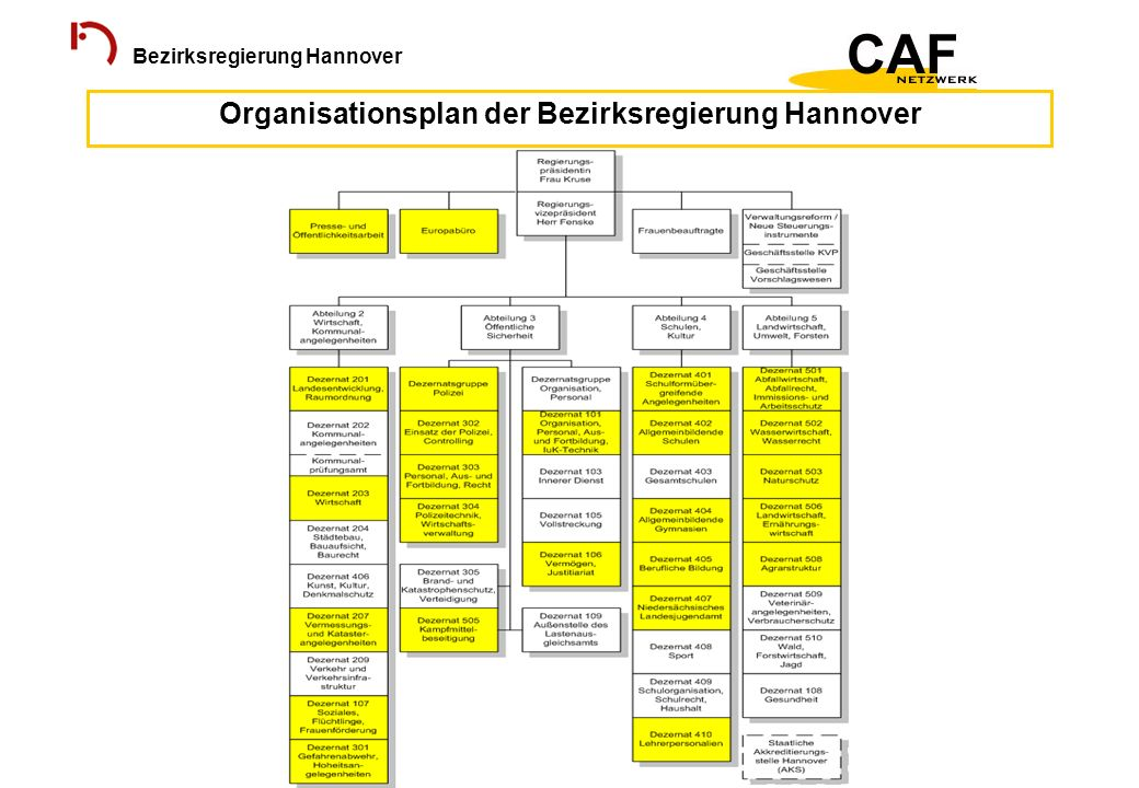 Organisationsplan der Bezirksregierung Hannover