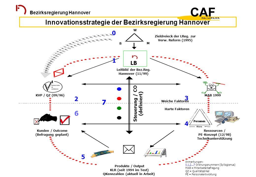 Innovationsstrategie der Bezirksregierung Hannover