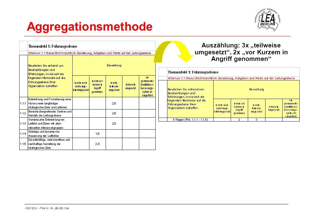 """Aggregationsmethode Auszählung: 3x """"teilweise umgesetzt , 2x """"vor Kurzem in Angriff genommen"""