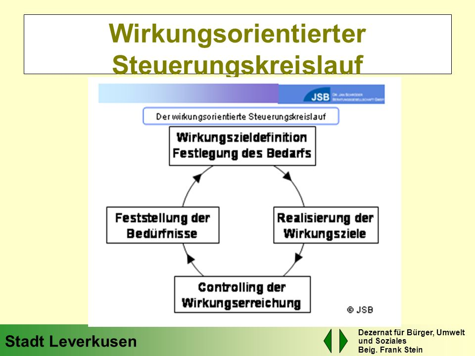 Wirkungsorientierter Steuerungskreislauf