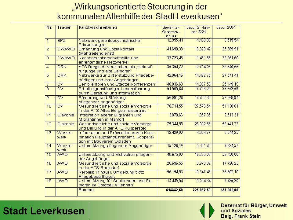 """""""Wirkungsorientierte Steuerung in der kommunalen Altenhilfe der Stadt Leverkusen"""