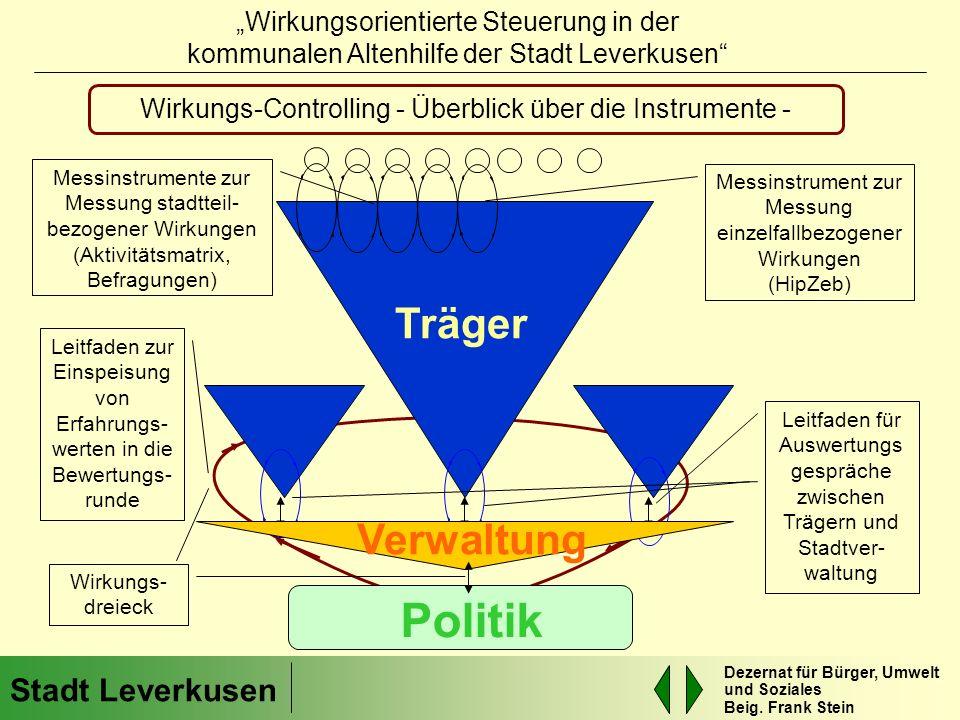 Politik Träger Verwaltung