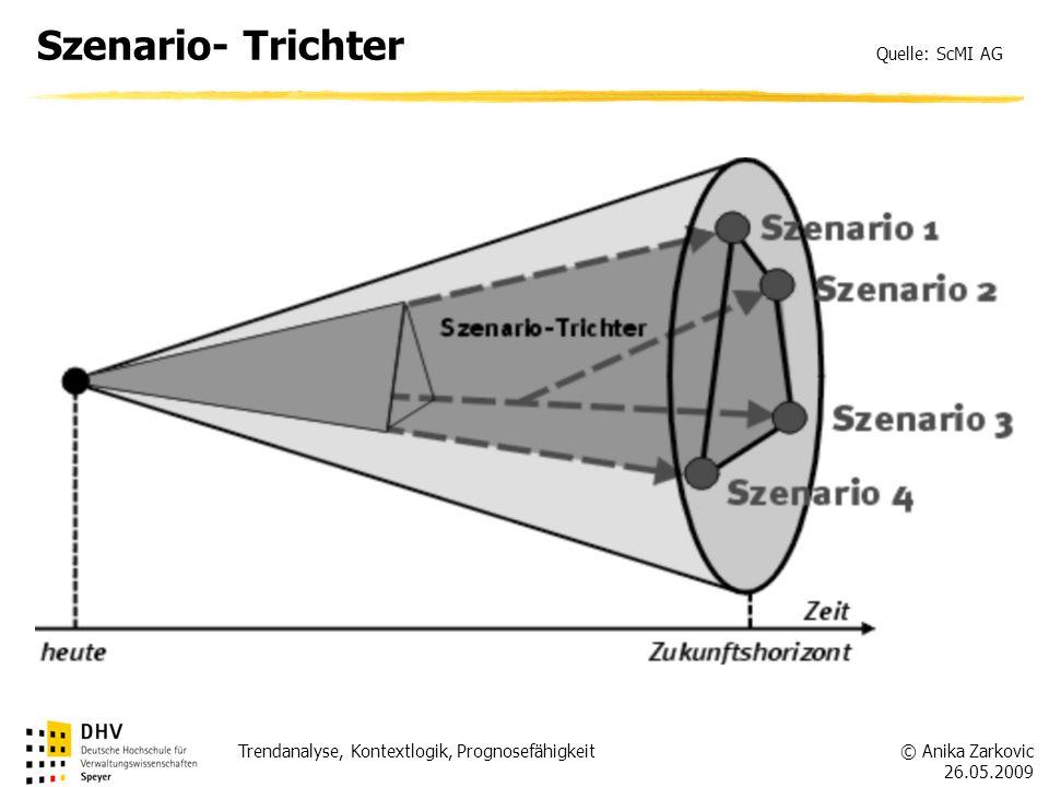 Szenario- Trichter Quelle: ScMI AG