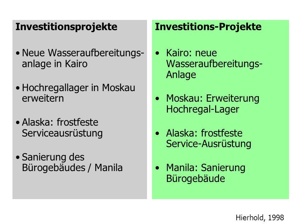 Investitionsprojekte