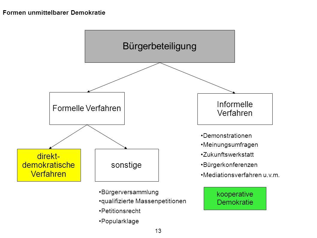 Bürgerbeteiligung Formelle Verfahren Informelle Verfahren direkt-