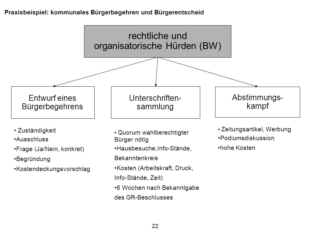 organisatorische Hürden (BW)