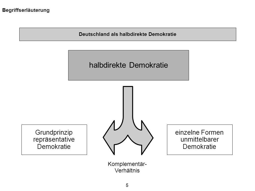 Deutschland als halbdirekte Demokratie