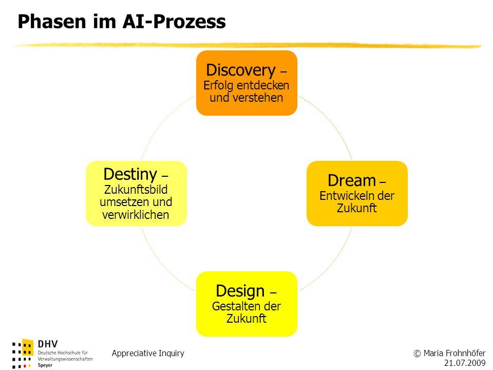 Phasen im AI-Prozess Discovery – Erfolg entdecken und verstehen