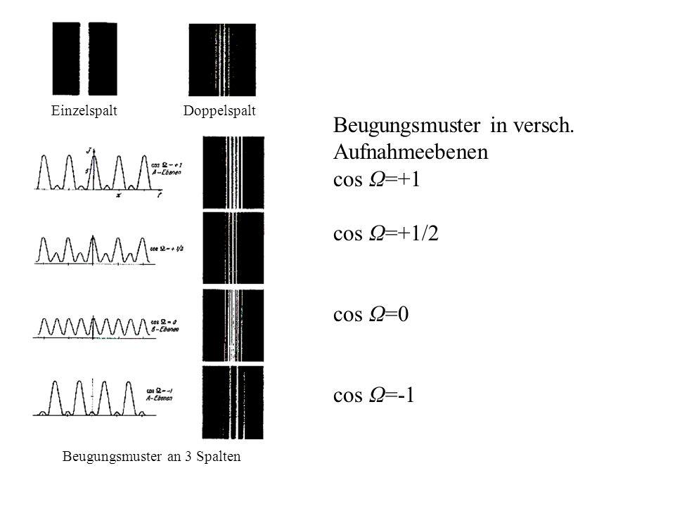 Beugungsmuster in versch. Aufnahmeebenen cos Ω=+1 cos Ω=+1/2