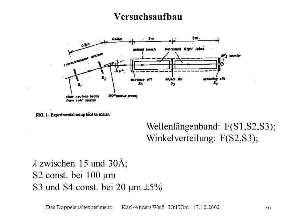 Das Doppelspaltexperiment; Karl-Anders Weiß Uni Ulm 17.12.2002