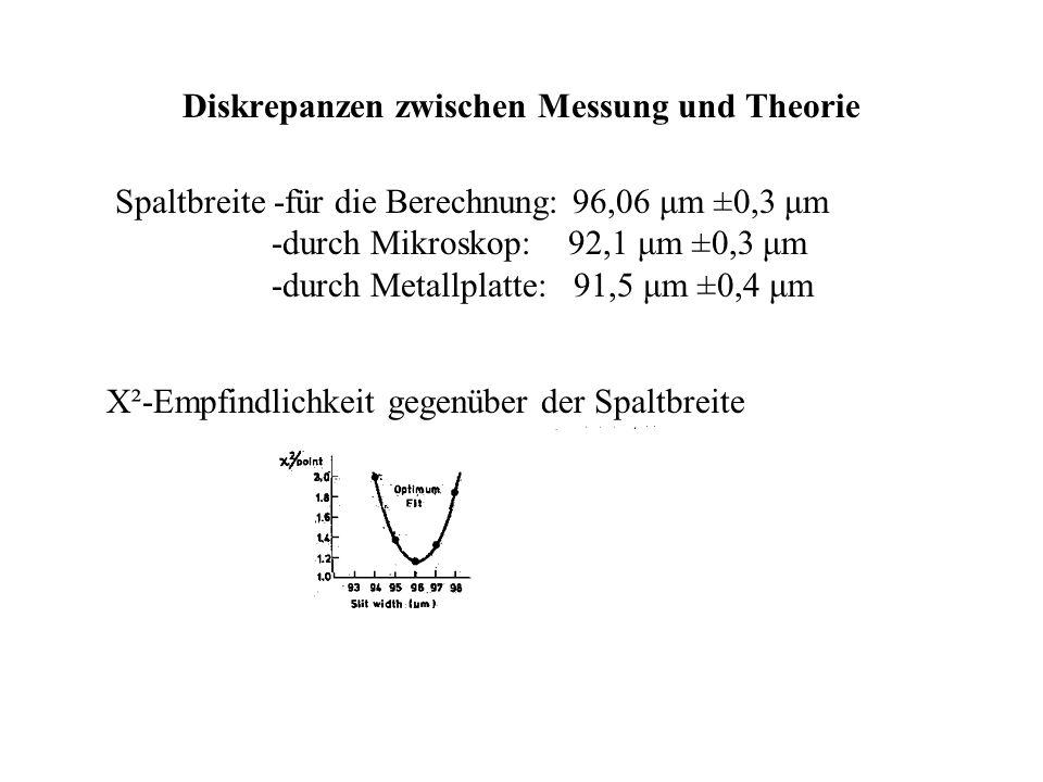 Diskrepanzen zwischen Messung und Theorie