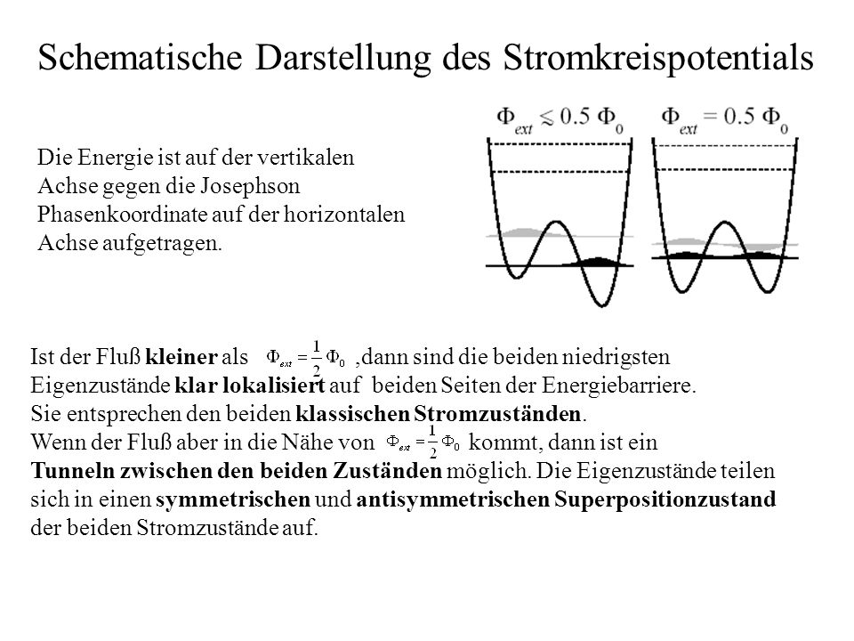 Schematische Darstellung des Stromkreispotentials