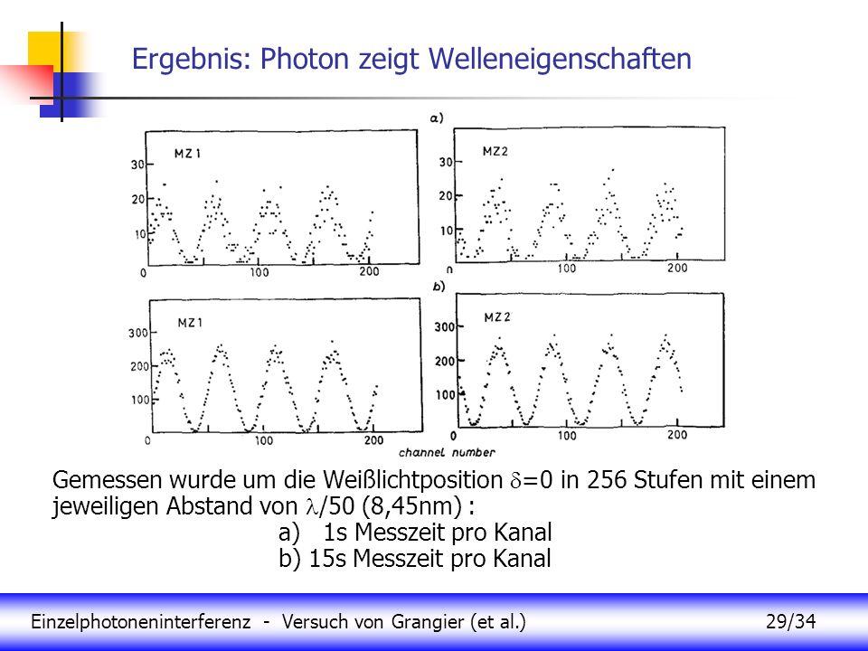 Ergebnis: Photon zeigt Welleneigenschaften