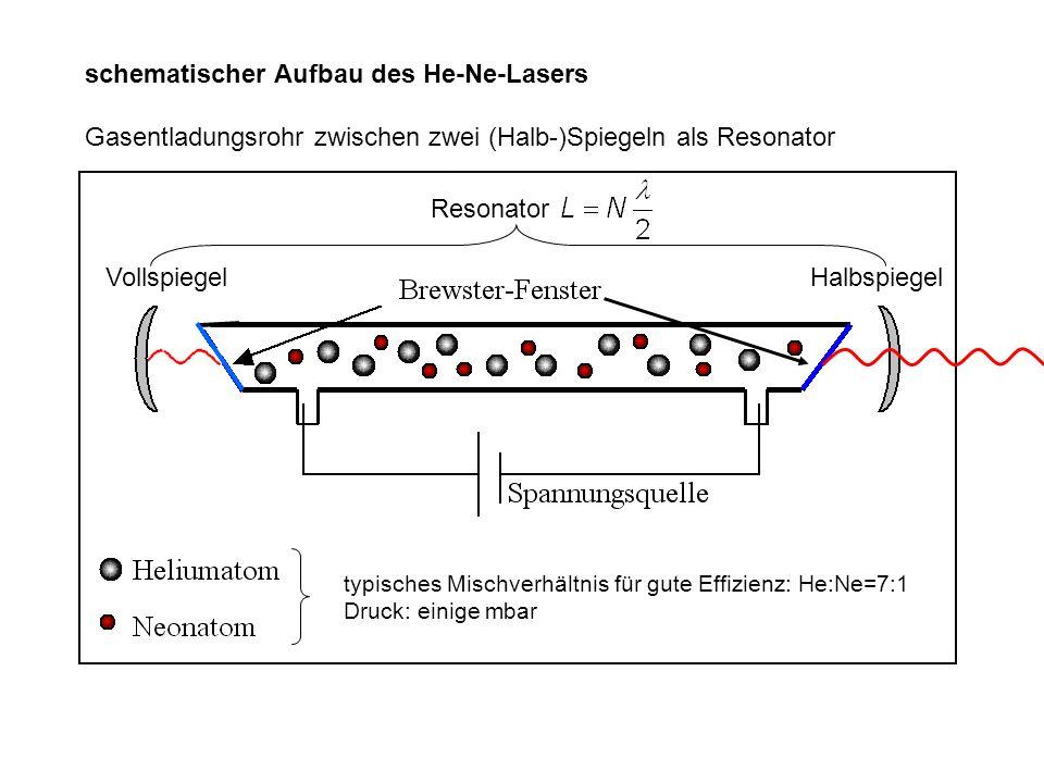 schematischer Aufbau des He-Ne-Lasers