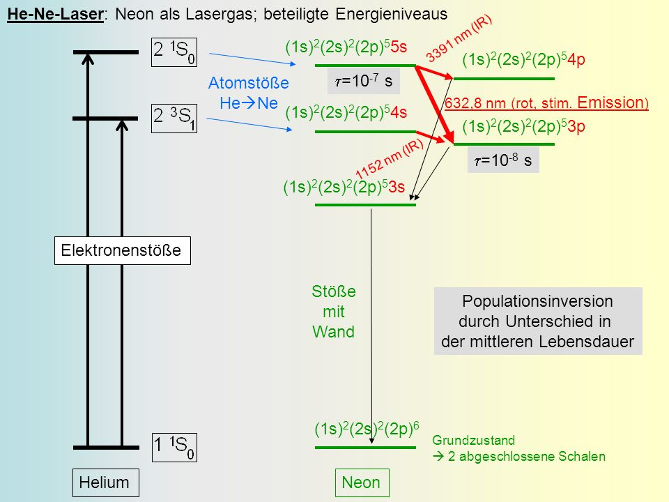 He-Ne-Laser: Neon als Lasergas; beteiligte Energieniveaus
