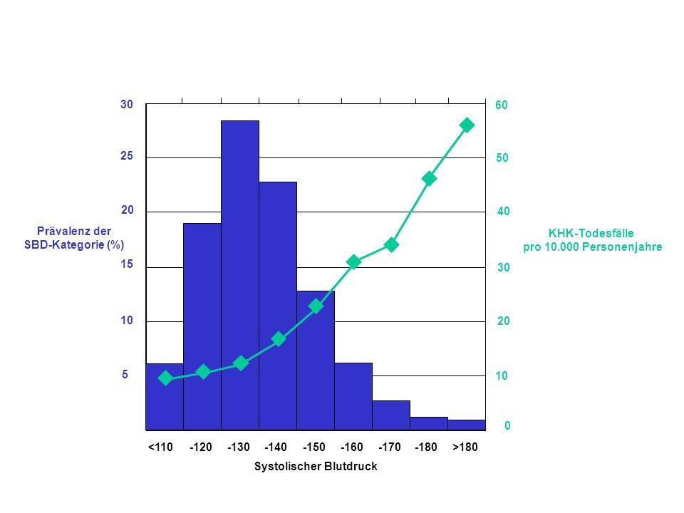 3025. 20. 15. 10. 5. Prävalenz der. SBD-Kategorie (%) 10. 20. 30. 40. 50. 60. KHK-Todesfälle. pro 10.000 Personenjahre.