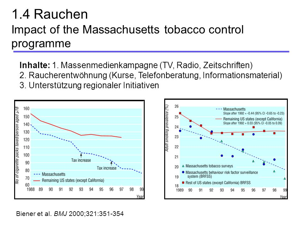 1.4 Rauchen Impact of the Massachusetts tobacco control programme