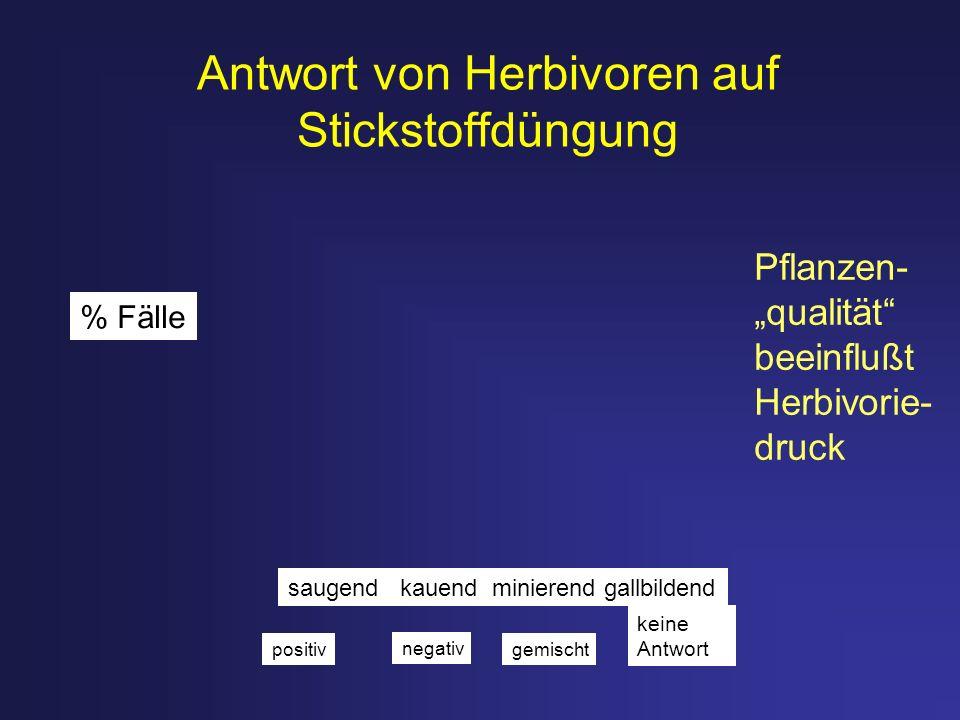 Antwort von Herbivoren auf Stickstoffdüngung
