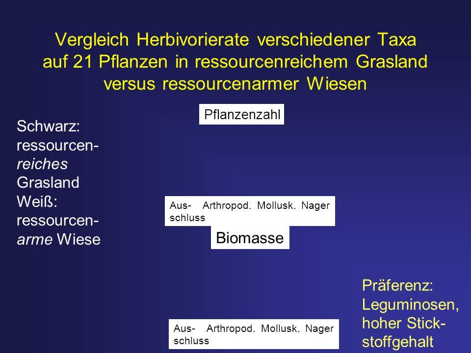 Vergleich Herbivorierate verschiedener Taxa auf 21 Pflanzen in ressourcenreichem Grasland versus ressourcenarmer Wiesen