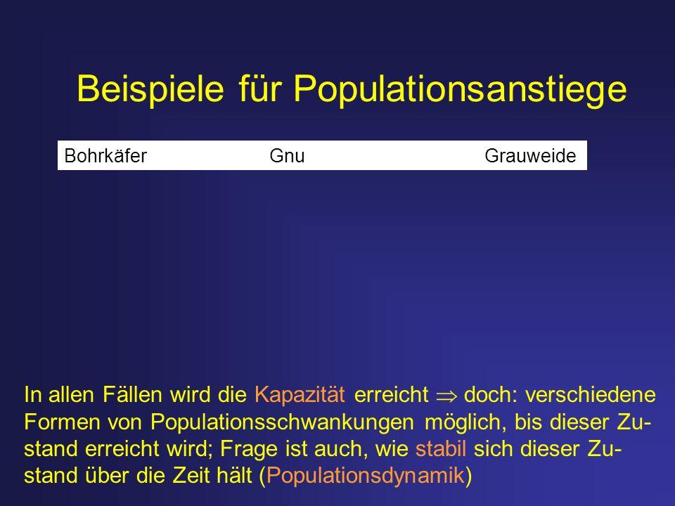 Beispiele für Populationsanstiege