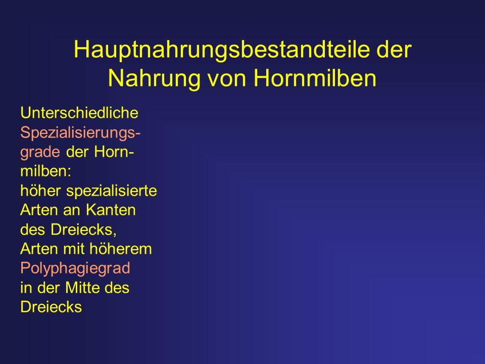 Hauptnahrungsbestandteile der Nahrung von Hornmilben