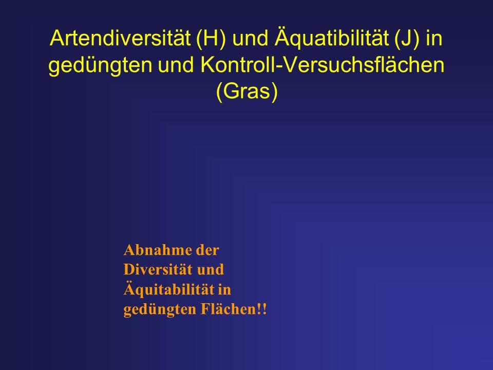 Artendiversität (H) und Äquatibilität (J) in gedüngten und Kontroll-Versuchsflächen (Gras)