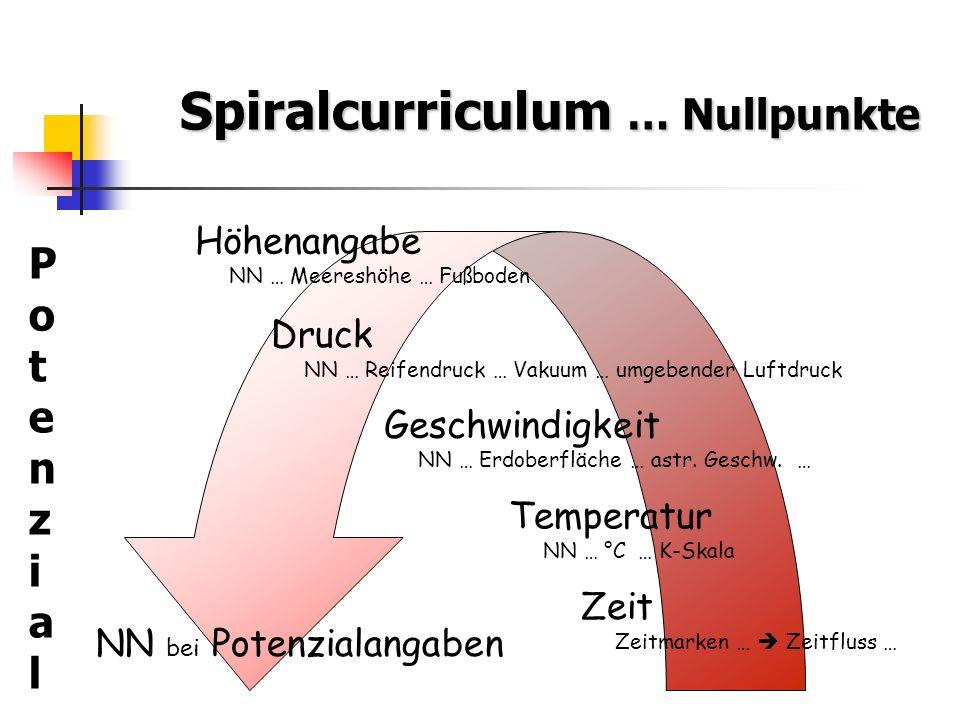 Spiralcurriculum … Nullpunkte