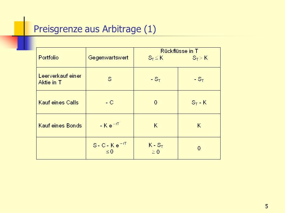 Preisgrenze aus Arbitrage (1)