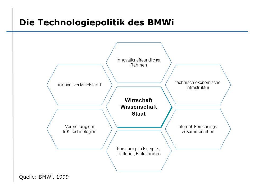 Die Technologiepolitik des BMWi